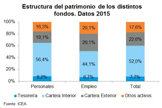 Estructura del patrimonio de los distintos fondos. Datos 2015