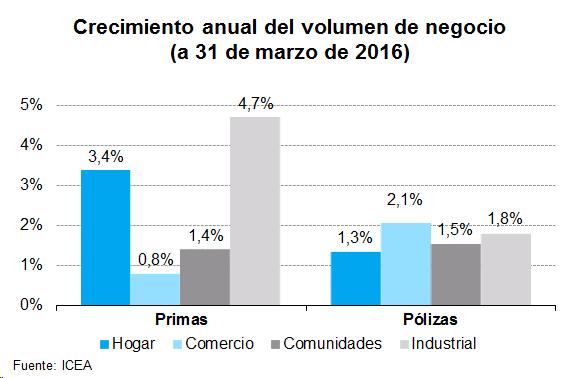 Crecimiento anual del volumen de negocio (a 31 de marzo de 2016)