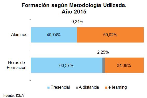 Formación según Metodología Utilizada. Año 2015