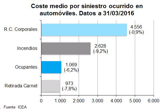 Gráfico de barras. Coste medio por siniestro ocurrido en automóviles. Datos a 31/03/2016