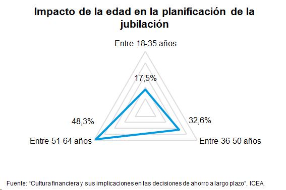 Grafioco de impacto de la edad en la planificación de la jubilación