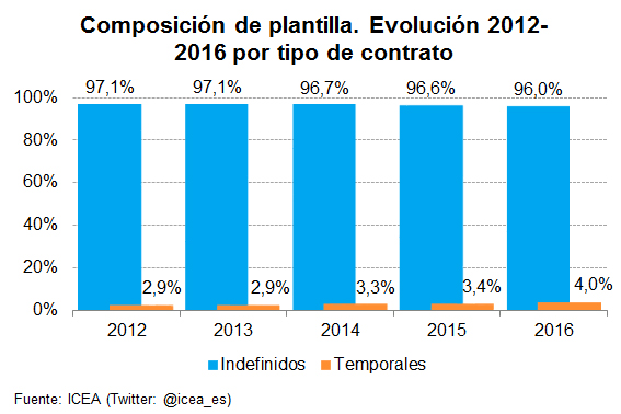 Composición de plantilla. Evolución 2012-2016 por tipo de contrato