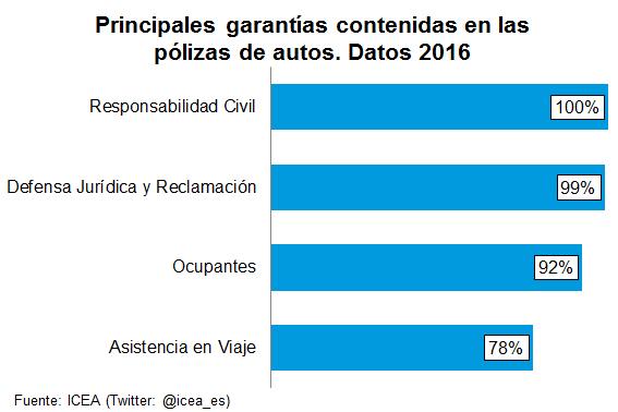 Principales garantías contenidas en las pólizas de autos. Datos 2016