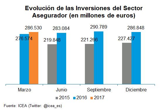 Evolución de las Inversiones del Sector Asegurador (en millones de euros)