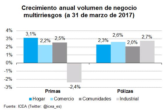Crecimiento anual volumen de negocio multirriesgos (a 31 de marzo de 2017)