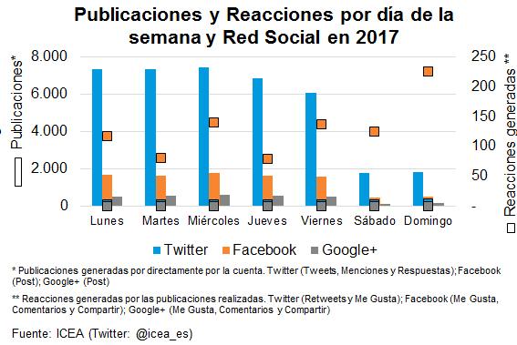 Publicaciones y Reacciones por día de la semana y Red Solcial en 2017