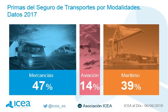 Primas del seguro de transportes por modalidades. Datos 2013