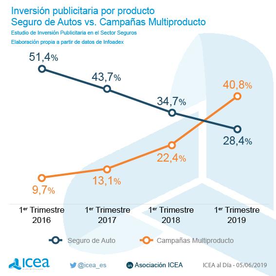 Inversión publicitaria en el sector asegurador