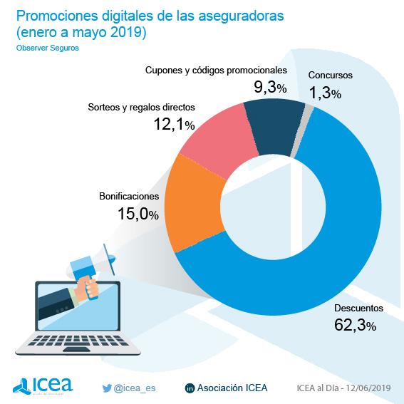 Acciones promocionales comerciales en el ámbito digital