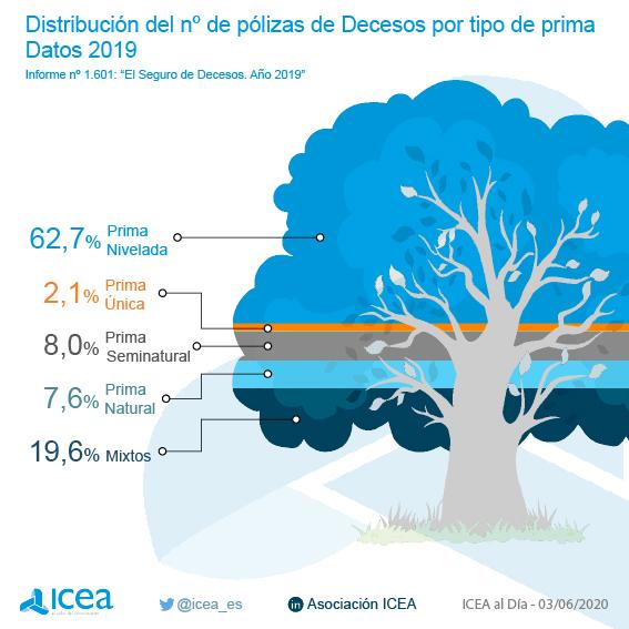 Distribución del número de pólizas de decesos por tipo de prima