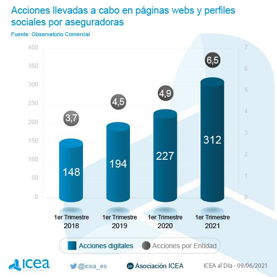 Acciones digitales de las aseguradoras