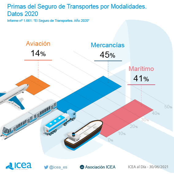 Primas Transportes