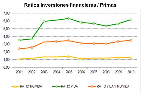 Ratios Inversiones/Primas