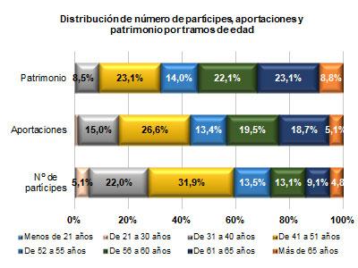 Distribución de número de partícipes, aportaciones y patrimonio por tramos de edad