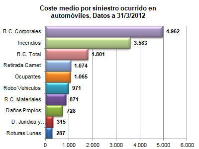 Coste medio por siniestro ocurrido en automóviles. Datos a 31/03/2012