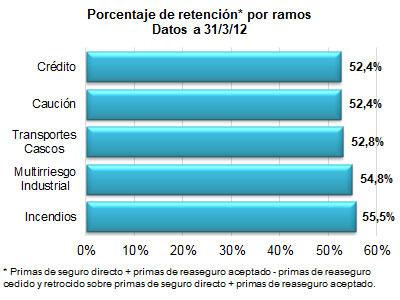 Porcentaje de retención por ramos. Datos a 31/03/12