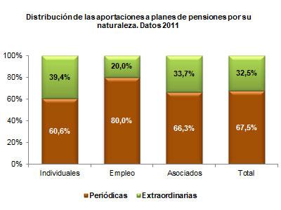 Distribución de las aportaciones a planes de pensiones por su naturaleza. Datos 2011