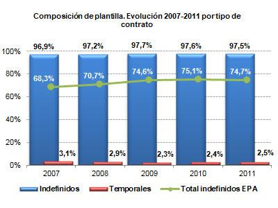 Composición de plantilla. Evolución 2007-2011 por tipo de contrato