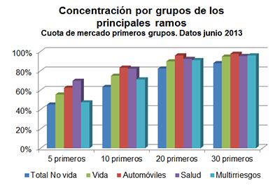 Concentración por grupos de los principales ramos. Cuota de mercado primeros grupos. Datos junio 2013