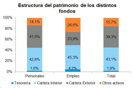 Estructura del patrimonio de los distintos fondos