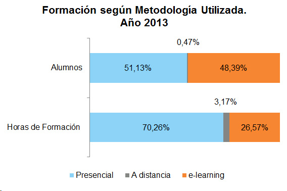 Gráfico de barras de la formación según metodología utiizada. Año 2013