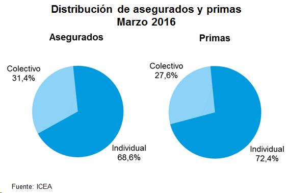 Distribución de asegurados y primas. Marzo 2016