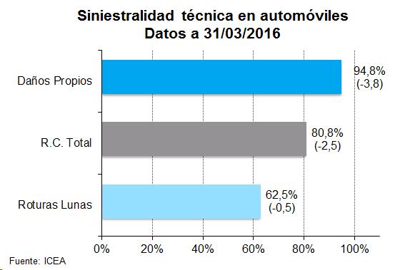 Siniestralidad técnica en automóviles. Datos a 31/03/2016