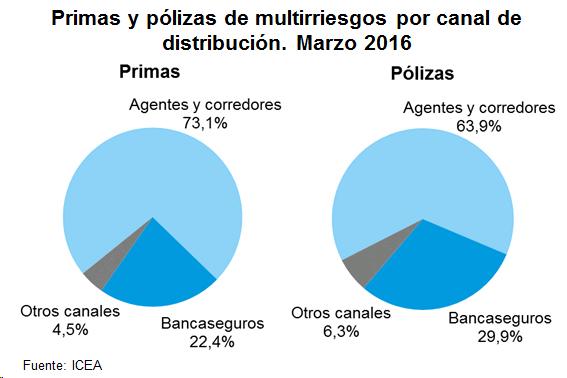 Primas y pólizas de multirriesgo por canal de distribución. Marzo 2016