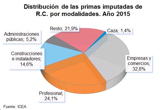 Distribución de las primas imputadas de R.C. por modalidades. Año 2015