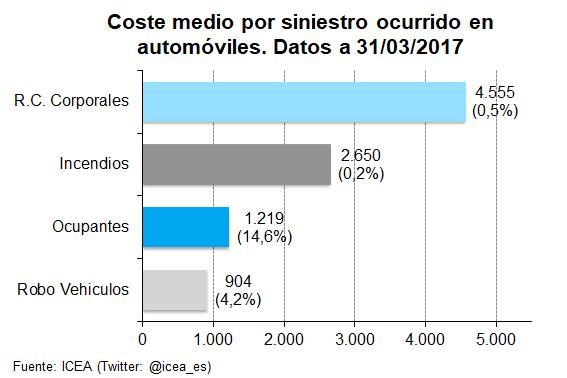 Coste medio por siniestro ocurrido en automóviles. Datos a 31/03/2017