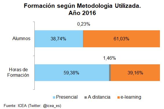 Formación según Metodología Utilizada. Año 2016