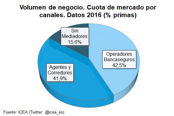 Volumen de negocio. Cuota de mercado por canales. Datos 2016 (% primas)