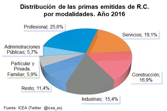 Distribución de las primas emitidas de R.C. por modalidades. Año 2016