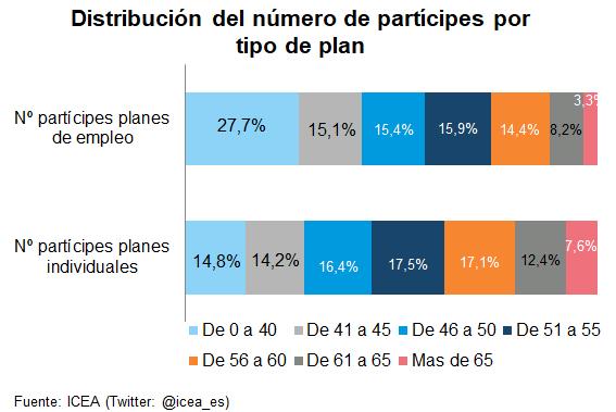 Gráfico de barras. Distribución del númeor de partícipes por tipo de plan