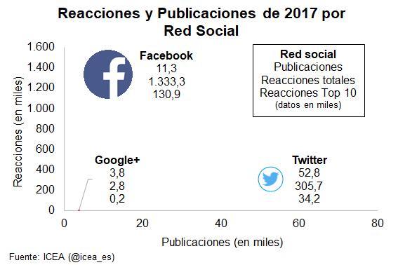 Gráfico. Publicaciones y reacciones en redes sociales