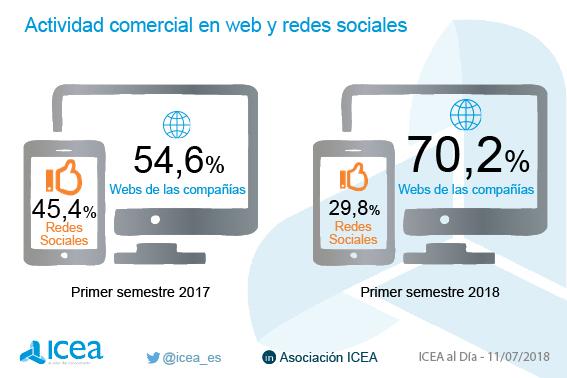 Actividad comercial en web y redes sociales