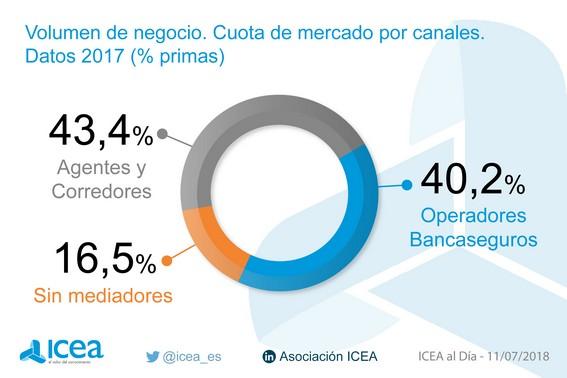 Cuota de mercado por canales. Datos 2016