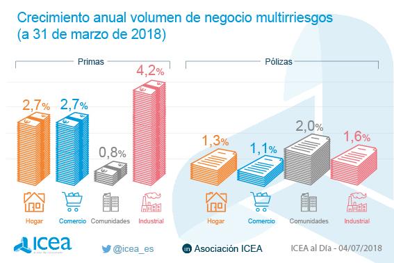 Crecimiento anual del volumen de negoci