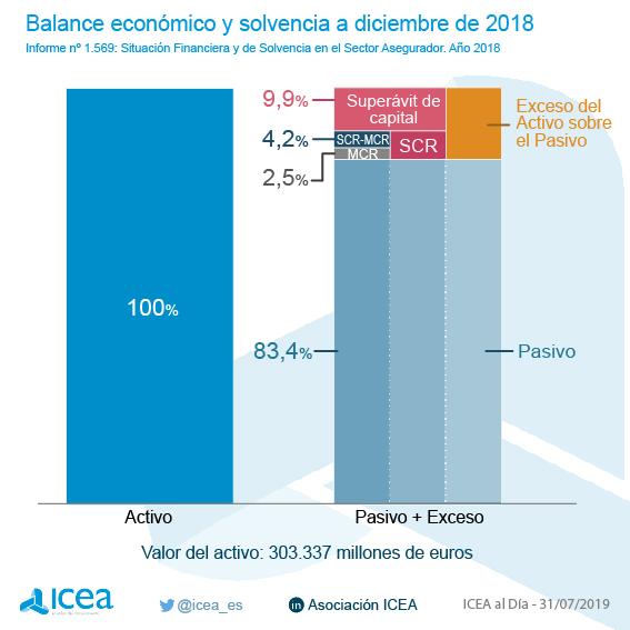 Balance económico y solvencia