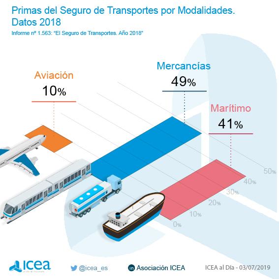 Primas del seguro de transportes por modalidades. Datos 2018