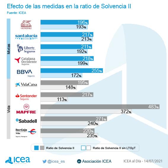 Efecto de las medidas en la ratio de Solvencia II