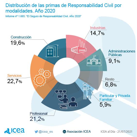 Distribución de las primas imputadas de Responsabilidad Civil por modalidades