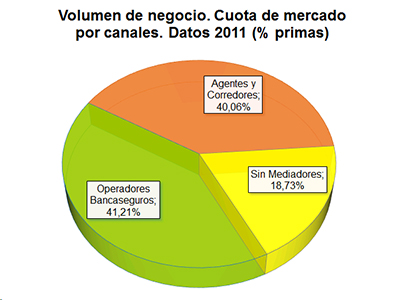 Volumen de negocio. Cuota de mercado por canales. Datos 2011 (% primas)