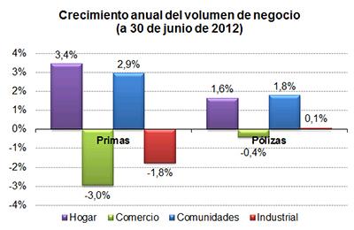 Crecimiento anual del volumen de negocio (a 30 de junio de 2012)