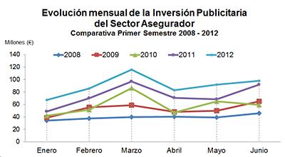Evolución mensual de la Inversión Publicitaria del Sector Asegurador. Comparativa Primer Semestre 2008-2012
