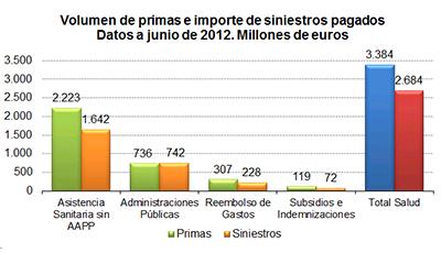 Volumen de primas e importe de siniestros pagados. Datos a junio de 2012. millones de euros