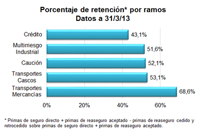 Porcentaje de retención por ramos. Datos a 31/3/13