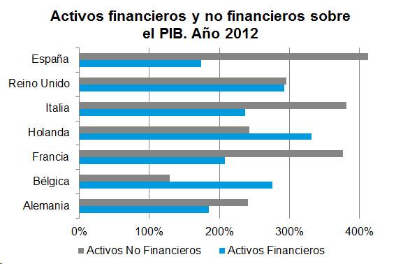 Activos financieros y no financieros sobre el PIB. Año 2012