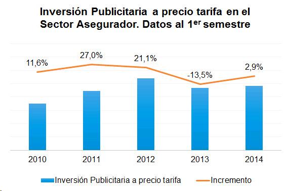 Inversión Publicitaria a precio tarifa en el Sector Asegurador. Datos al 1º semestre