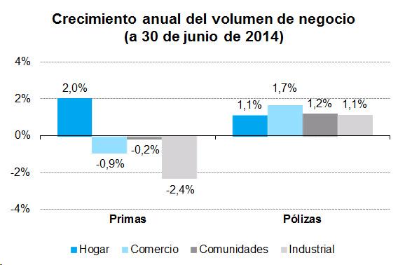 Crecimineto anual del volumen de negocio (a 30 de junio de 2014)